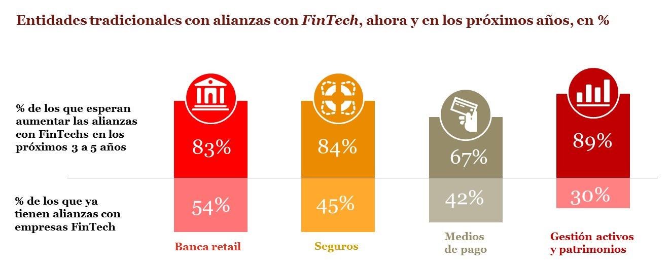Bancos y Fintech