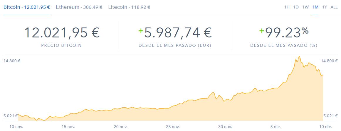 Bitcoin 2018