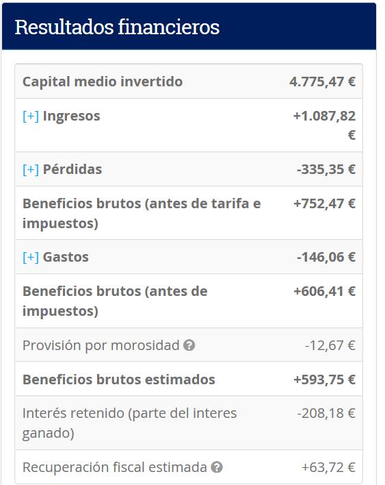 Resultados financieros de mi inversión en fintech