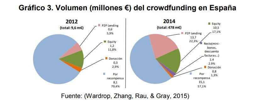 Tamaño del crowdfunding en España