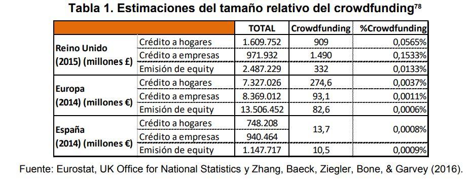 Estimaciones del tamaño relativo del crowdfunding 2014 2015