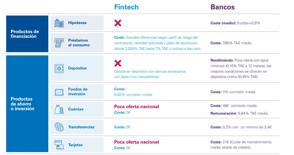 Productos financieros de bancos vs fintech