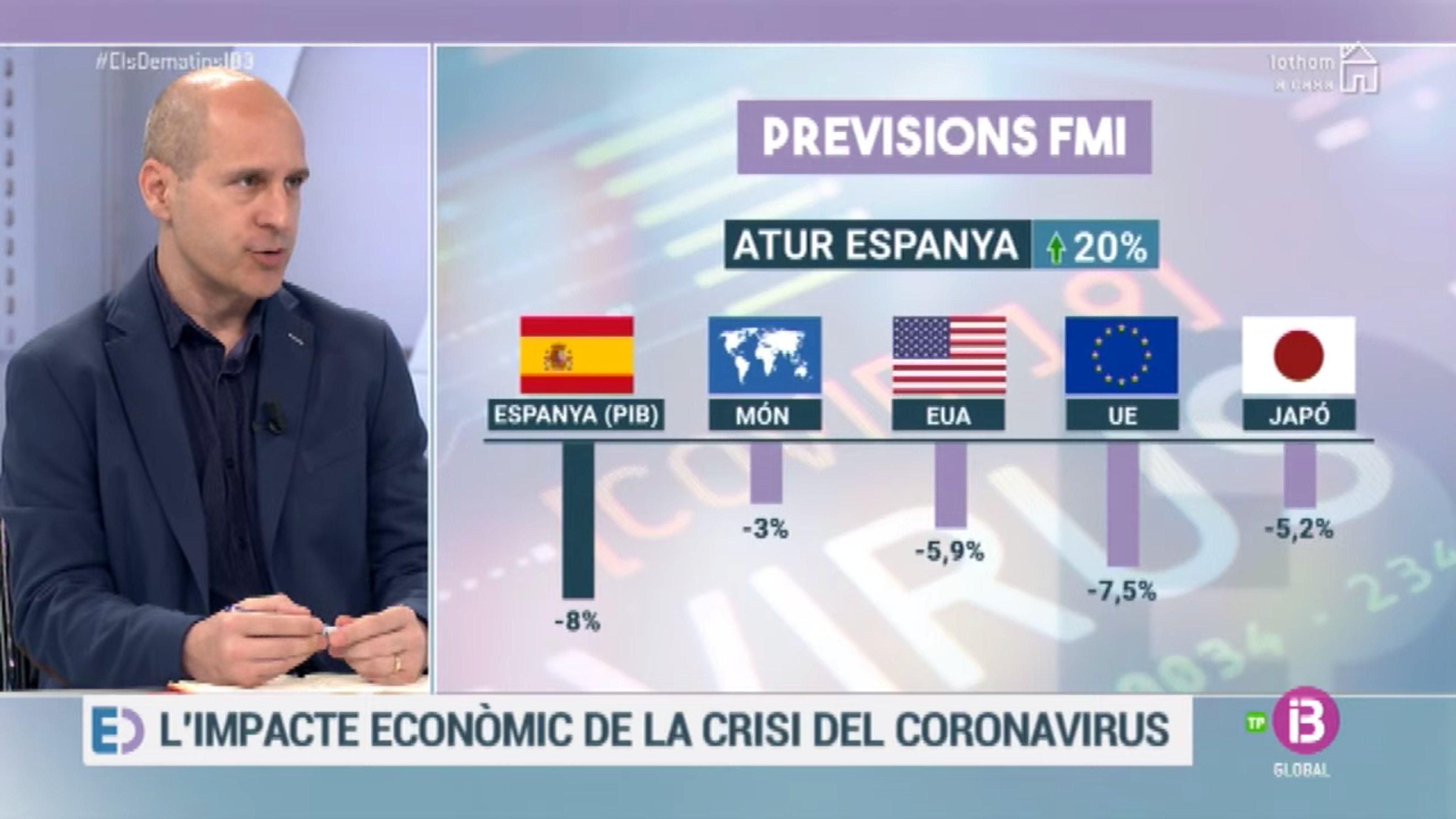 Previsiones FMI del PIB 2020