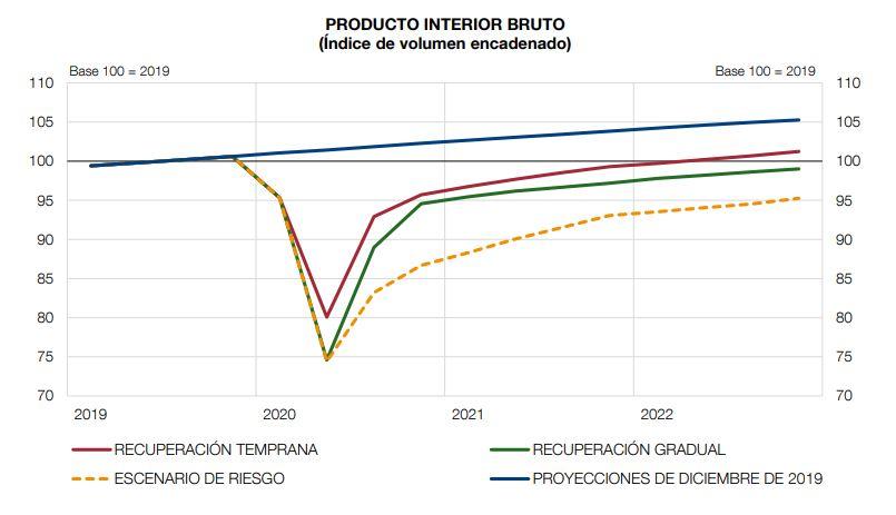 Proyección BdE PIB 2020 a 2022