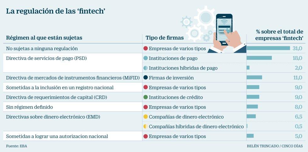 Empresas fintech España