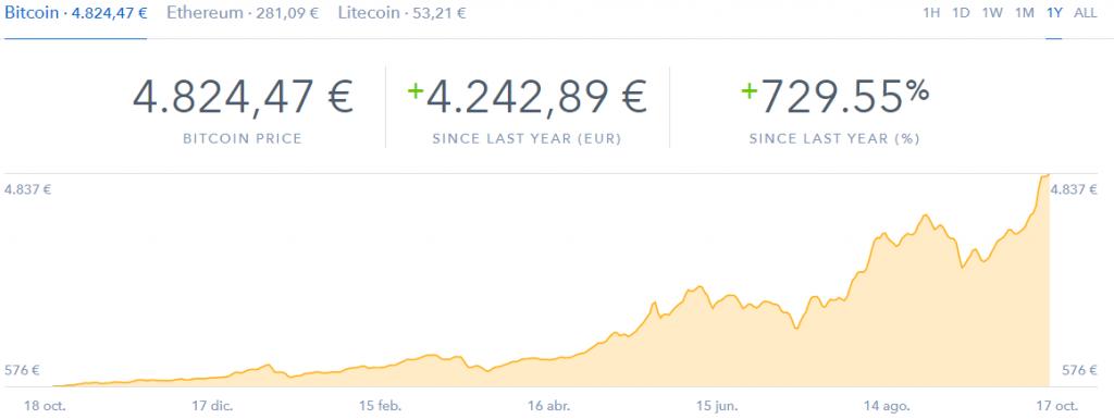 Bitcoin evolución precio a un año