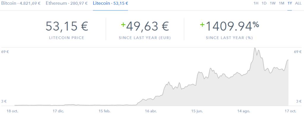 Cotizacióna  un año del Litecoin en Coinbase