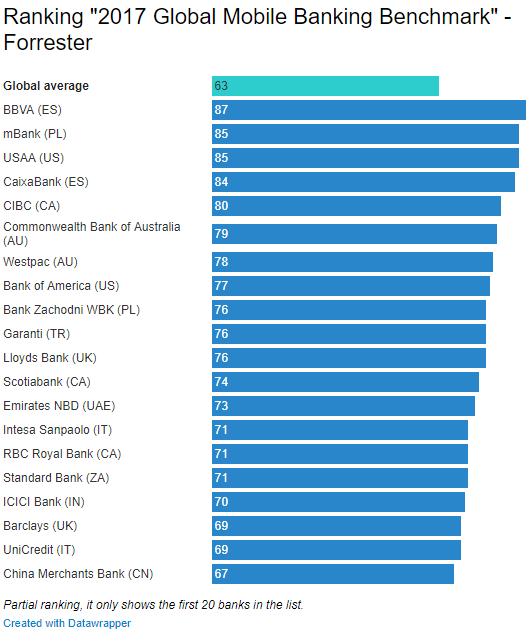 Mejores apps de bancos del mundo