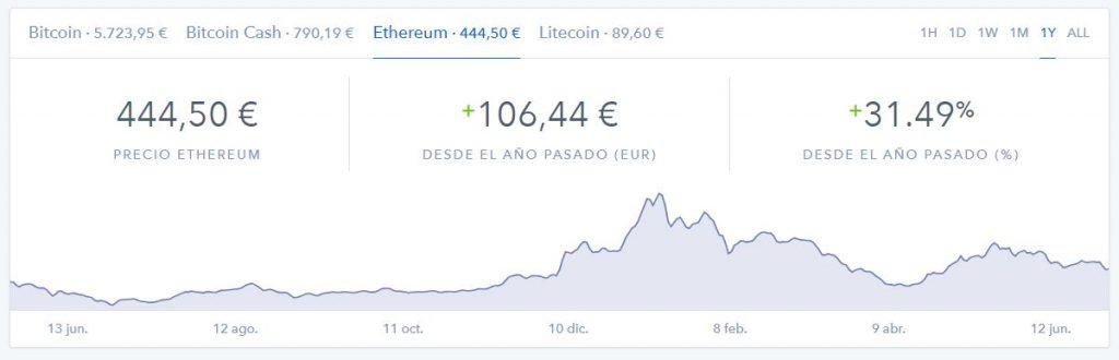 Cotización Ethereum en Coinbase