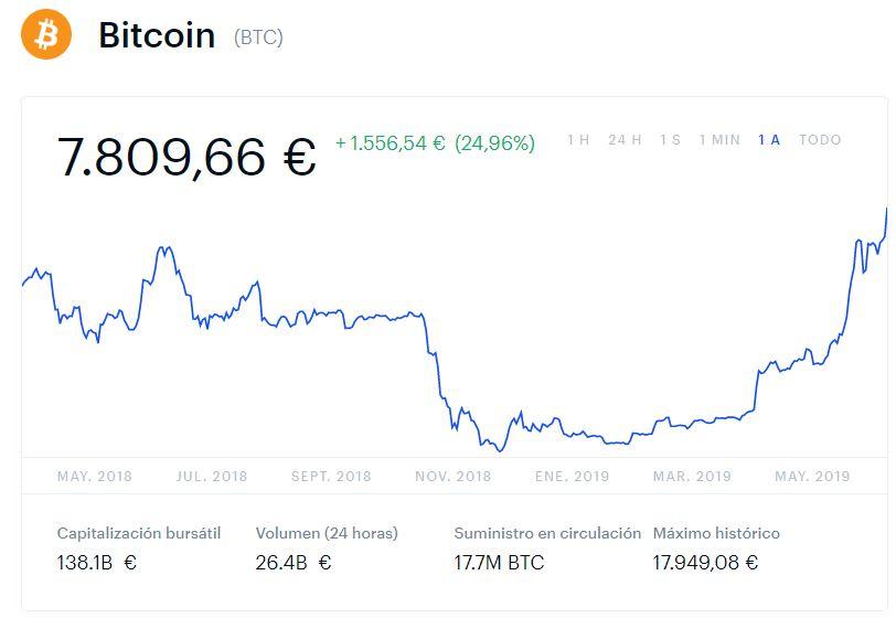Cotización Bitcoin a un año